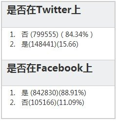 Google+统计报告:男性占比达73.7%